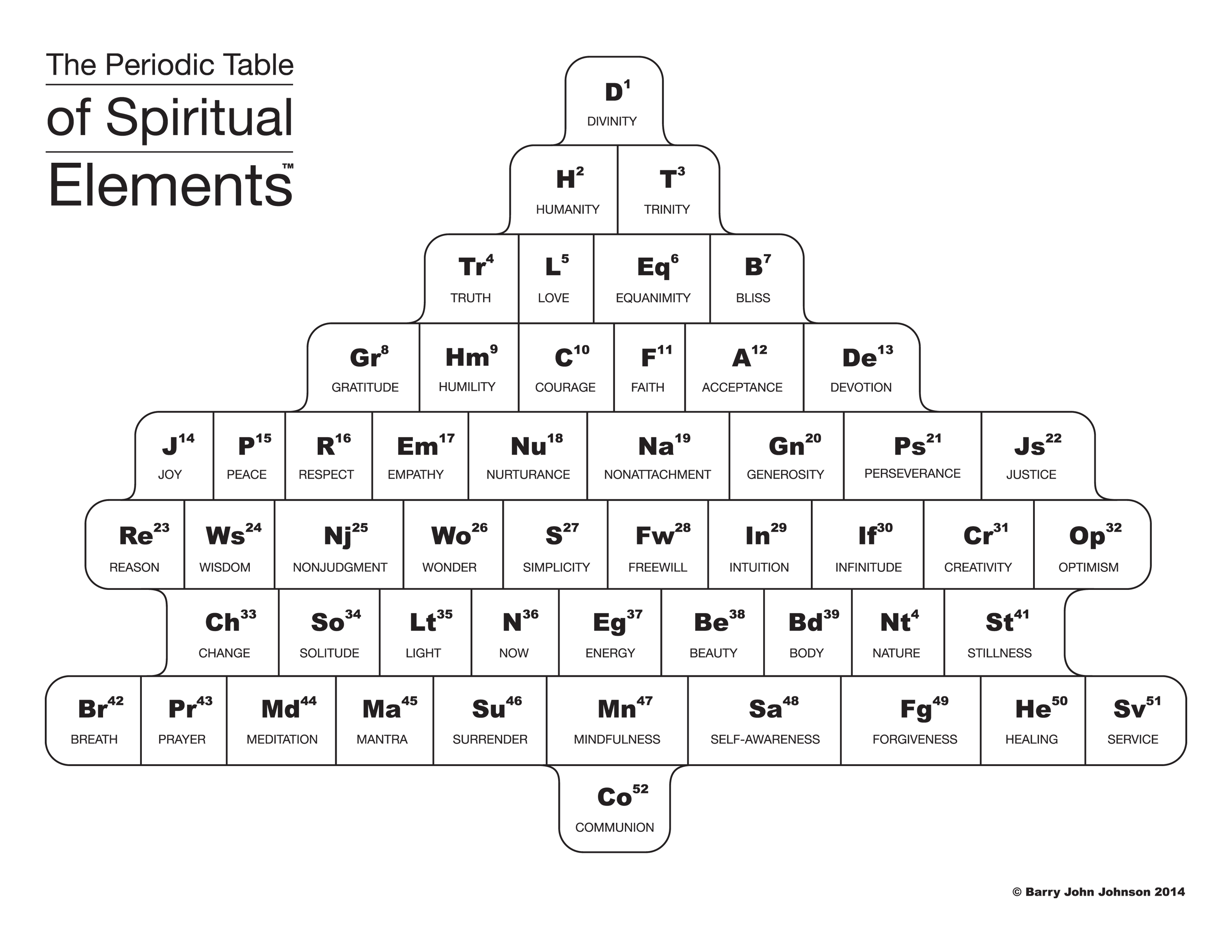 Download the periodic table of spiritual elements download full color image urtaz Choice Image